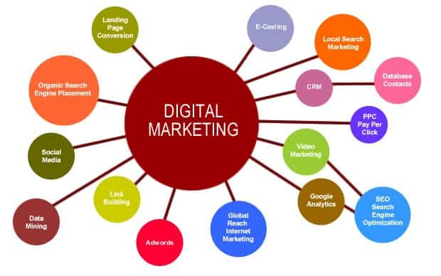 Digital marketing is very extensive - so find out whether the agency's range of services corresponds to your wishes and ideas